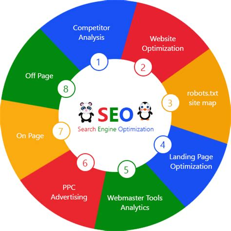 Search Engine Optimization Advertising by Seo Smo Ppc Digital Marketing
