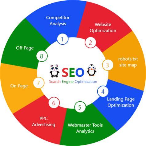 search engine optimization advertising seo smo ppc digital marketing