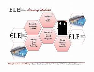 Learning Modules Flow Chart And Outline