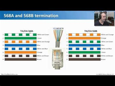 Wiring Standards Comptia Network Youtube