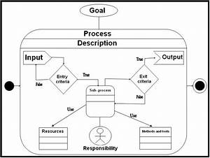Process Definition Information Template Diagram With Using