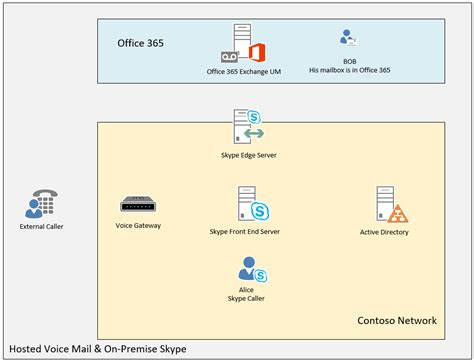 Office 365 Voicemail by Hosted Voice Mail In Office 365 Part 1 2 Ammar Hasayen