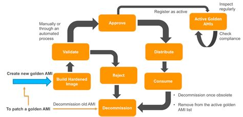 aws ami managementa lifecycle strategy