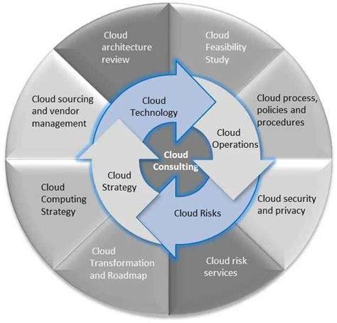cloud services consultia llc