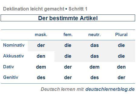 Die Besten 20+ Deklination Deutsch Ideen Auf Pinterest