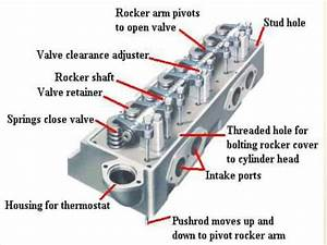 Ic Engine Major Parts And Its Function  Materials Images