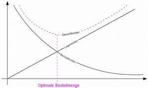 Transportkosten Berechnen Formel : optimale bestellmenge grafisch bwl forum ~ Themetempest.com Abrechnung