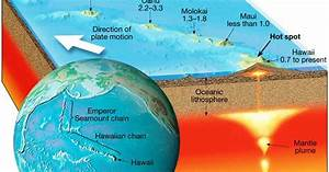 New Clue For Fast Motion Of The Hawaiian Hotspot