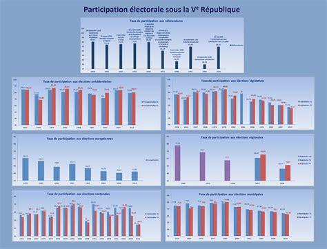 participation 233 lectorale sous la ve r 233 publique images elections minist 232 re de l int 233 rieur