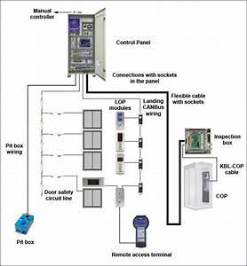 Arl-500 Lift Control Card