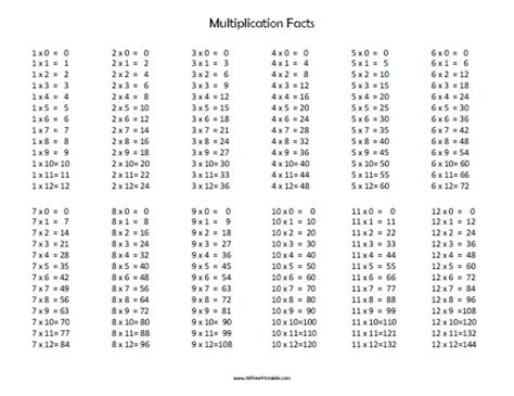 Multiplication Facts  Free Printable Allfreeprintablecom