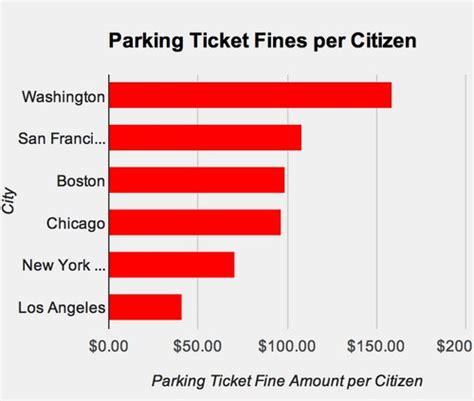 red light camera ticket los angeles parking ticket los angeles parking today fighting your