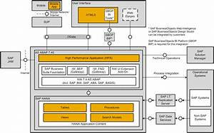 Architecture Bluebook  Sap Hana Redefining Customer Analytics