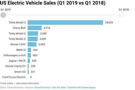 tesla model     electric vehicle market