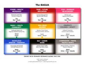 Bagua Floor Plan by Take Feng Shui Home For The Holidays