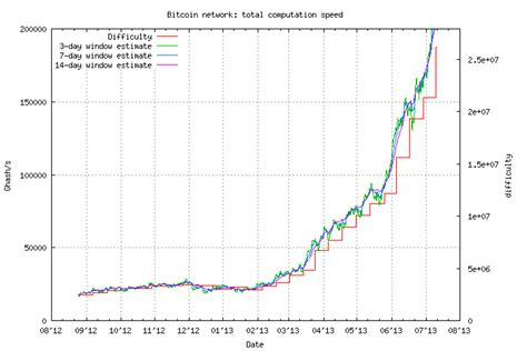 bitcoin difficulty the rise of digital currency like bitcoin and carbon