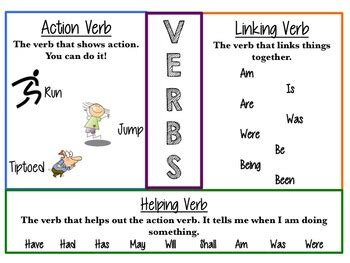 types of verbs anchor chart by hoot for fourth grade tpt