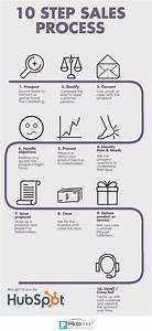 Best 25+ Process infographic ideas on Pinterest Design