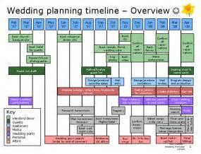 planning a wedding timeline wedding planner wedding planner timeline