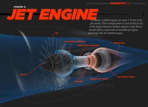 How Jet Engine Works Business Insider