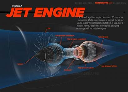 Engine Jet Inside Infographic Infographics Engines Gifs