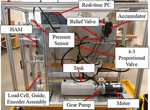 Experimental Setup  The Hydraulic System Is Made Up Of A