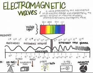 Diagram  Label Electromagnetic Spectrum Diagram Full