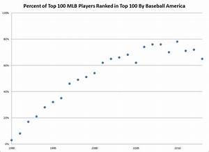 How Well Does the Baseball America Prospect Top 100 ...