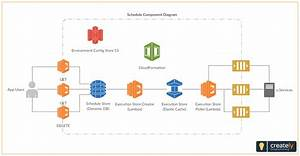 Schedule Component Diagram Example With Lambda  You Can