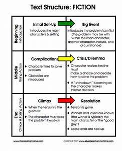 Els Need Narrative Text Structure Lessons
