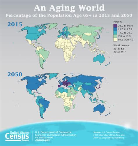 usa statistics bureau census bureau reports u s population aging slower than