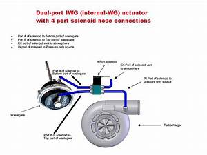 Turbosmart Iwg75 Twin Port Internal Wastegate Actuator