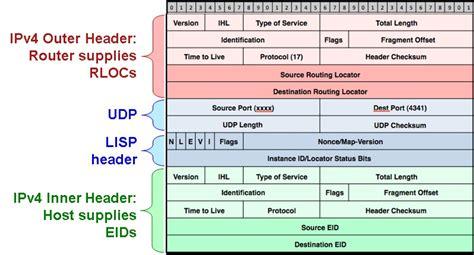 File:Lisp-header.jpg - Wikimedia Commons