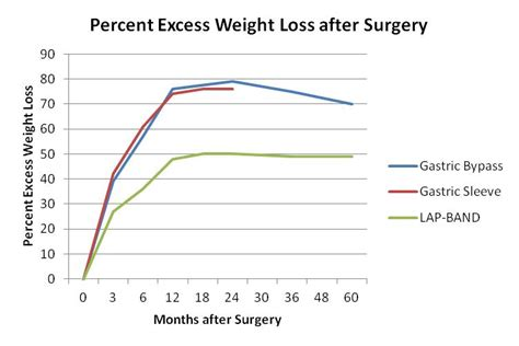 gastric bypass surgery weight loss chart blog dandk