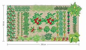 Hochbeet Bepflanzen Im 1 Jahr : beispiel f r einen bepflanzungsplan garten pinterest bepflanzung garten und gem segarten ~ Frokenaadalensverden.com Haus und Dekorationen