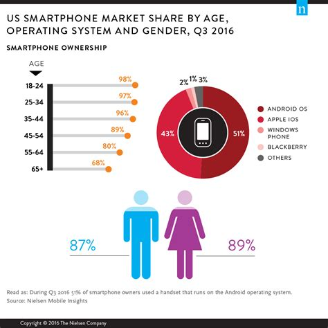 number of smartphone users in us millennials are top smartphone users