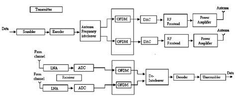 ofdm transmitter  receiver block diagram