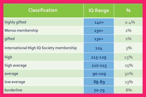 iq scale chart  adults bio letter format