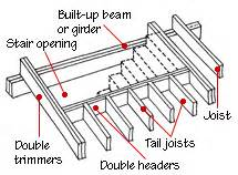 floor framing structure