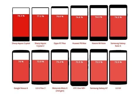 iphone screen ratio infographic the phones with the highest and lowest screen