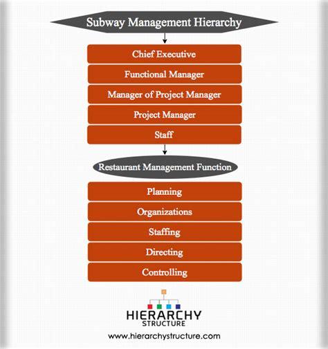 hierarchie cuisine subway management hierarchy chart hierarchystructure com