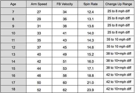 average softball pitch speed