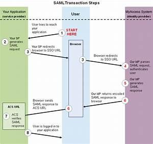 How It Works  Myaccess  Saml And Shibboleth - Iam