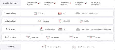 Intelligent Transmission Line Inspection Solution — Huawei ...