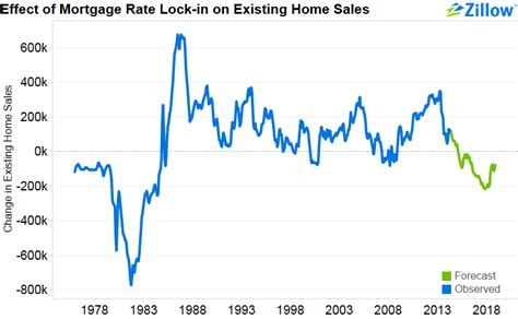 Why Rising Mortgage Rates Could Mean Falling Home Sales. Honda Dealers El Paso Tx State Farm Woodstock. Unsecured Private Loans Free Pc Cleanup Tools. Credit Cards To Earn Miles Uverse Coupon Code. Best Photography Online Course. Water Damage Philadelphia Tao Nightclub Vegas. Colleges In Minneapolis St Paul. How To Estimate Home Insurance. Private School Brooklyn Tummy Tuck California