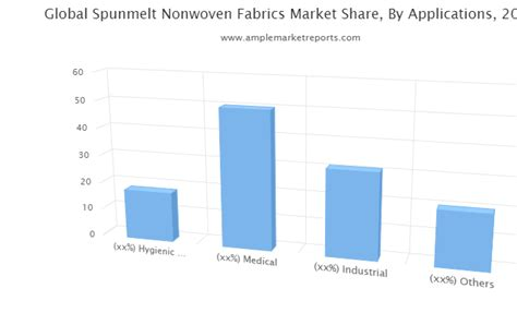 Spunmelt Nonwoven Fabrics market to see massive growth by ...