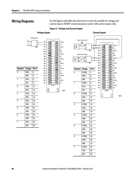wiring diagrams figure 5 voltage and current inputs voltage inputs current inputs rockwell