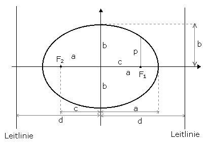 rechner fuer ellipsen