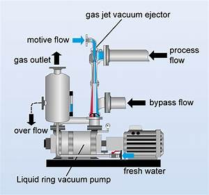 Liquid Ring Vacuum System