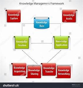 Knowledge Management Framework Diagram Stock Vector